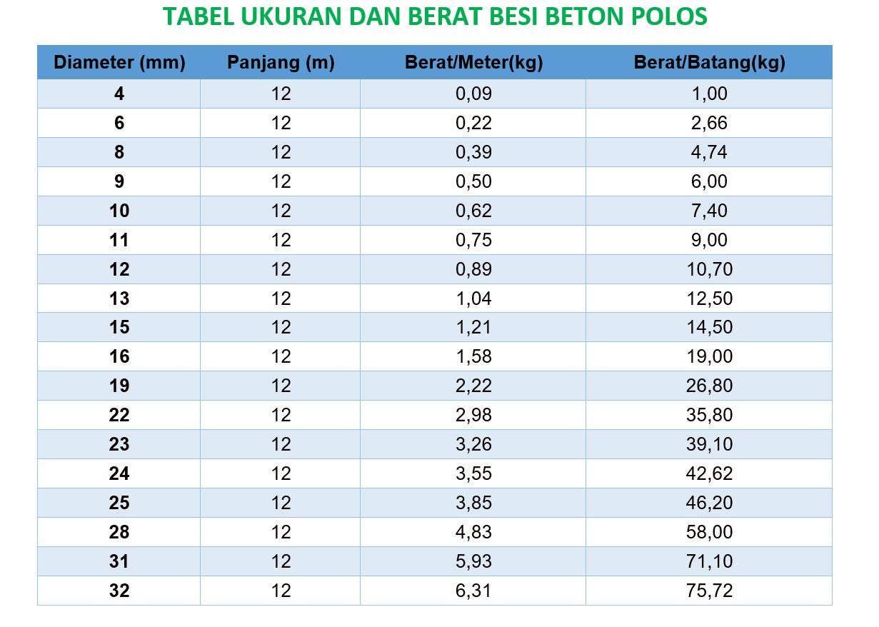 Tabel Ukuran dan Berat Besi Beton Polos