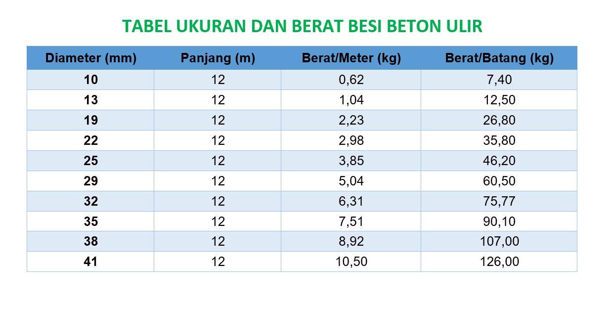 Tabel Ukuran dan Berat Besi Beton Ulir